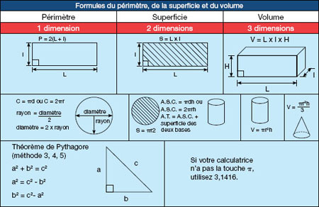 Convertir superficie en perimetre for Calculer une superficie en m2