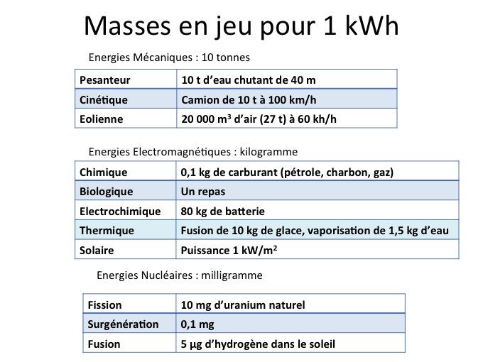 convertisseur watt en kilowatt heure