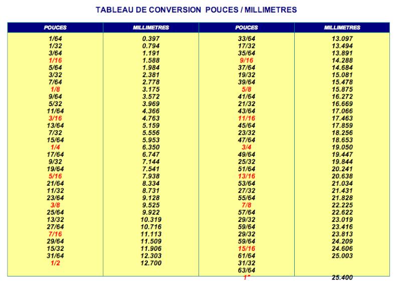 Exemple tableau de conversion centimetre - Metre en pouce ...