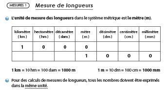 tableau conversion longueur ce2