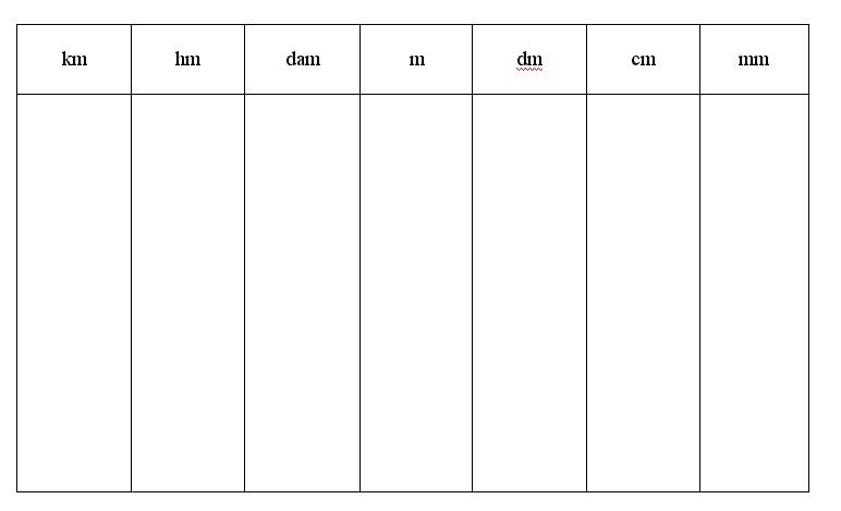 tableau conversion longueur cycle 3