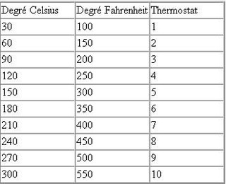 tableau de conversion degres fahrenheit