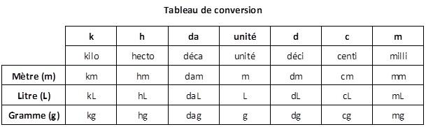 tableau de conversion litre en ligne