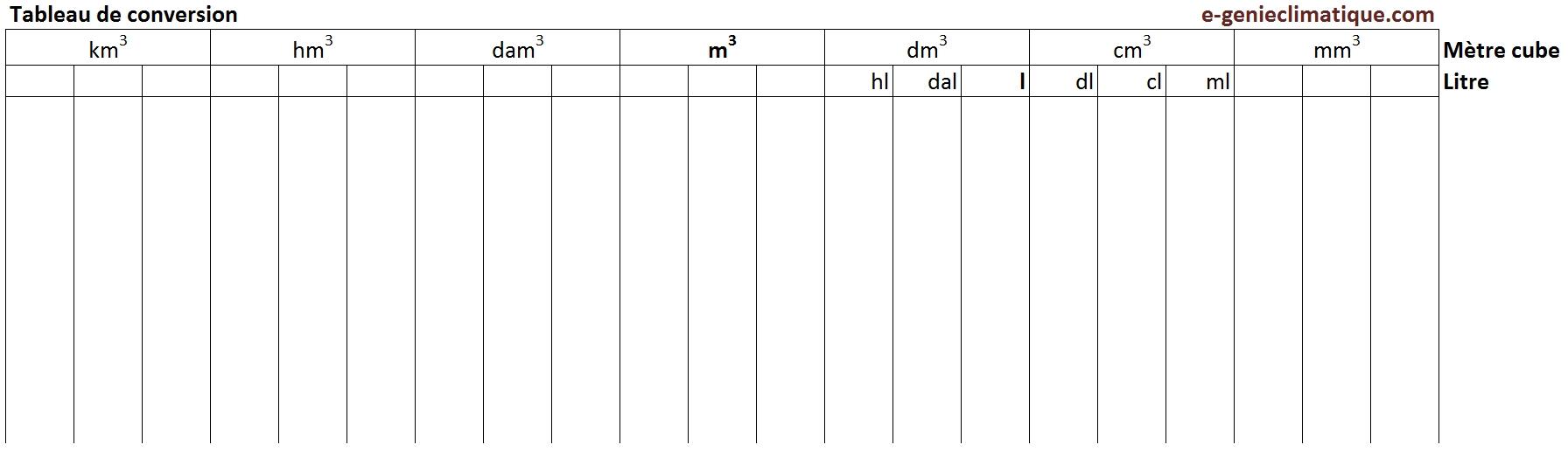 tableau de conversion m3 en ligne