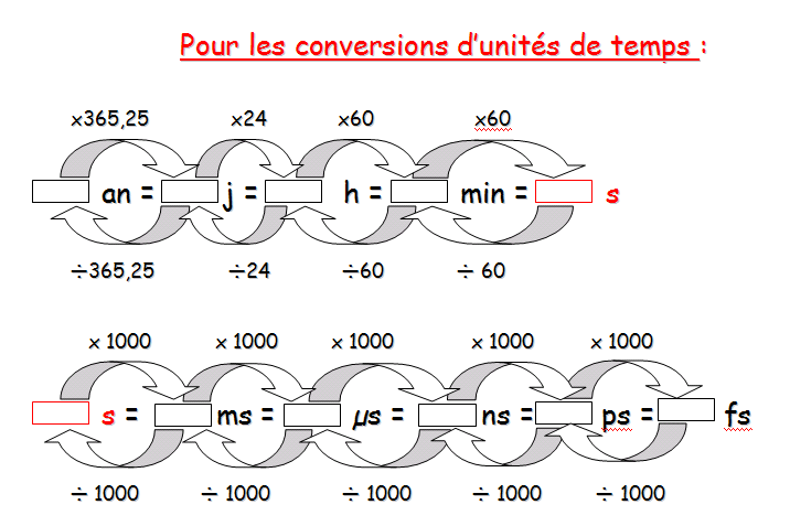 tableau de conversion unite temps