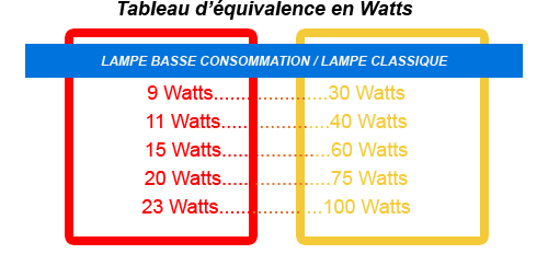 tableau de conversion watt en lumen