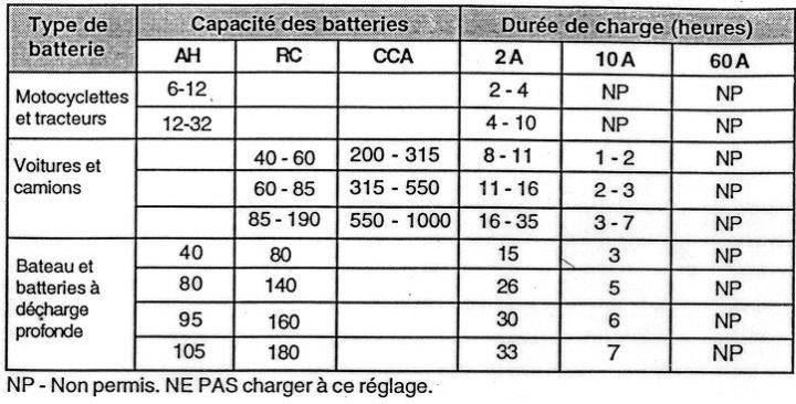 Tableau de conversion watt et volt - Conversion tonne en m3 ...